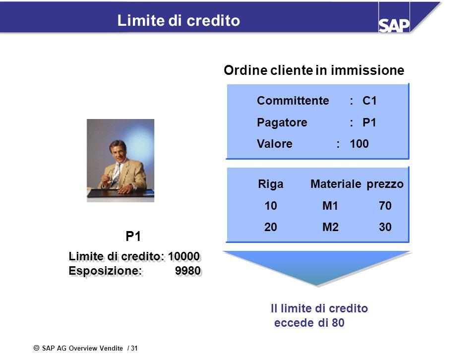 Credito aperto = Limite di credito - le partite aperte (Esposizione)