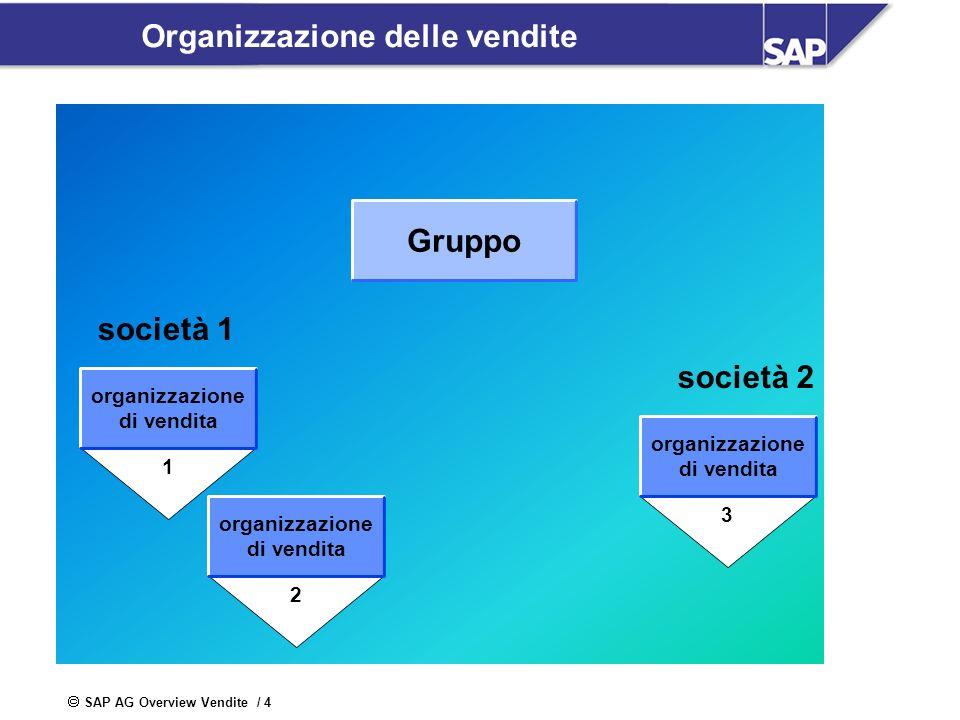 Organizzazione delle vendite