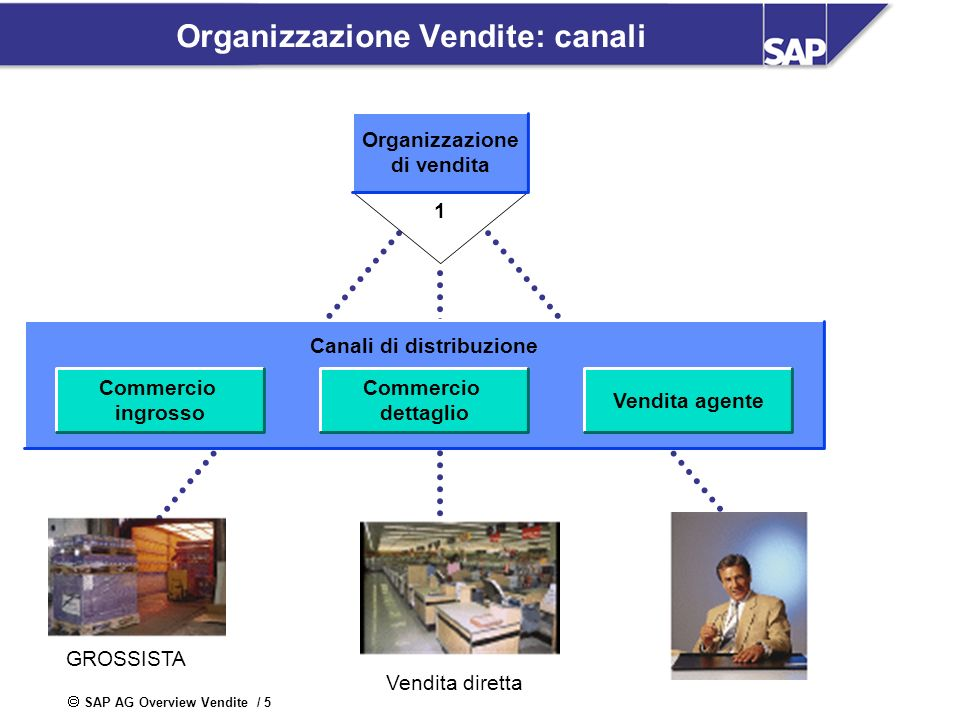 Organizzazione Vendite: canali
