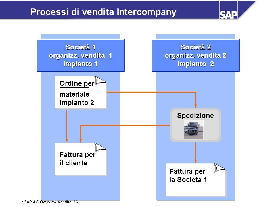 Processi di vendita Intercompany