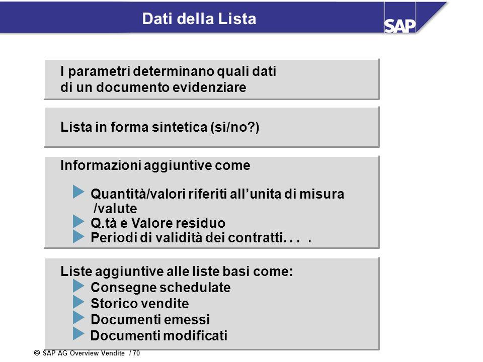 Le informazioni aggiuntive rappresentano le informazioni visualizzate