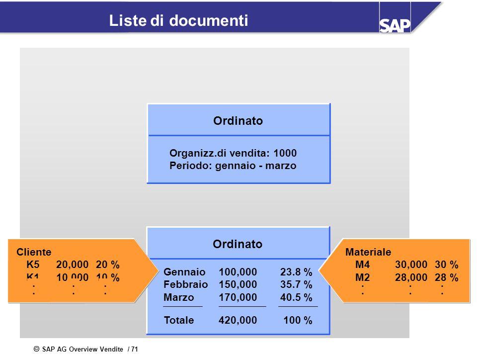 Altri esempi di analisi disponibili: lista dei clienti principali