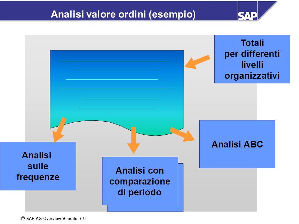 Analisi valore ordini (esempio)