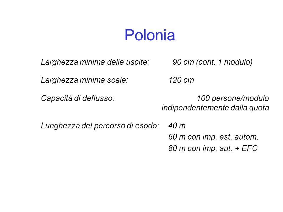 Polonia Larghezza minima delle uscite: 90 cm (cont. 1 modulo)