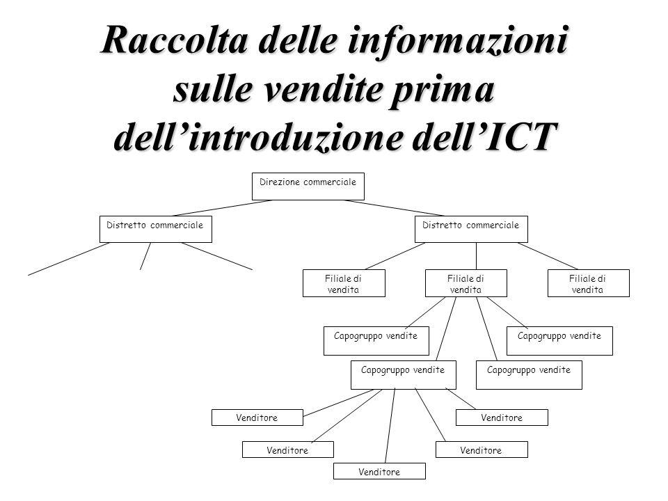 Raccolta delle informazioni sulle vendite prima dell'introduzione dell'ICT