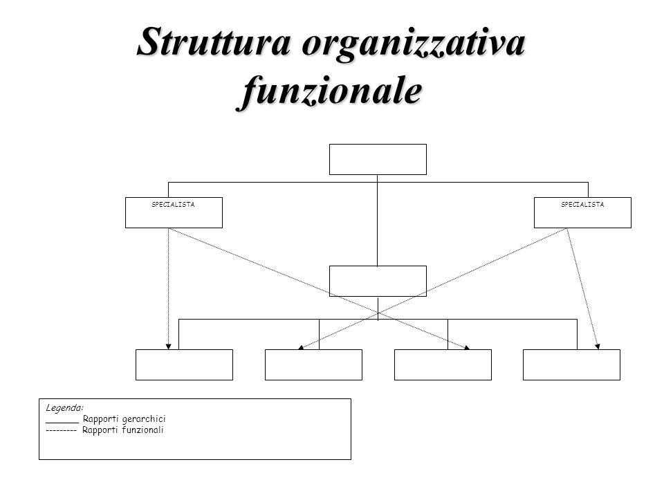 Struttura organizzativa funzionale
