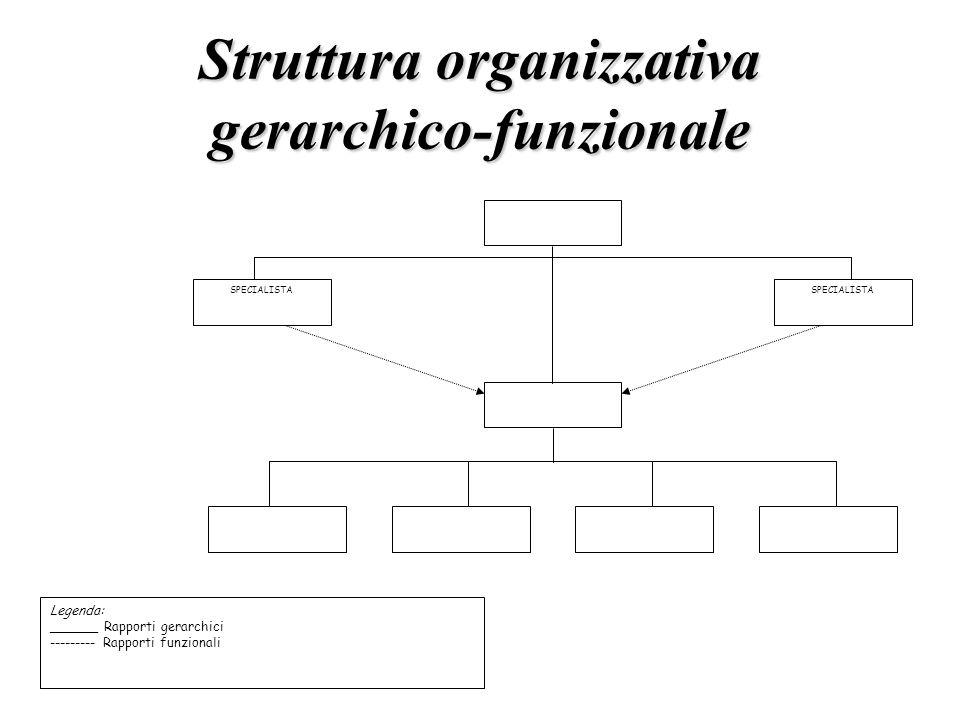 Struttura organizzativa gerarchico-funzionale