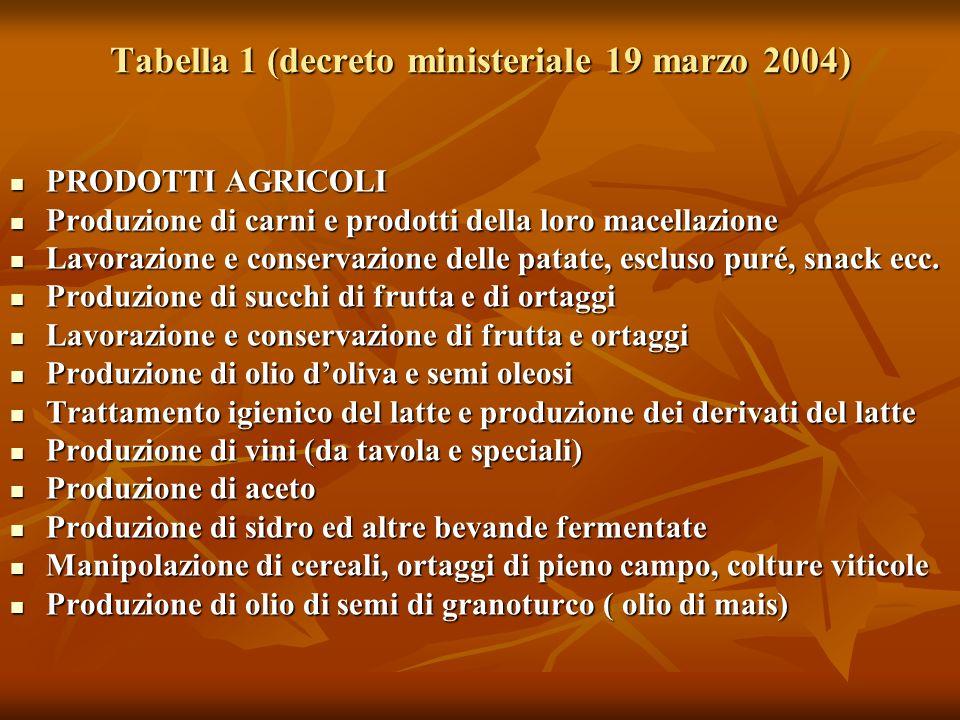Tabella 1 (decreto ministeriale 19 marzo 2004)