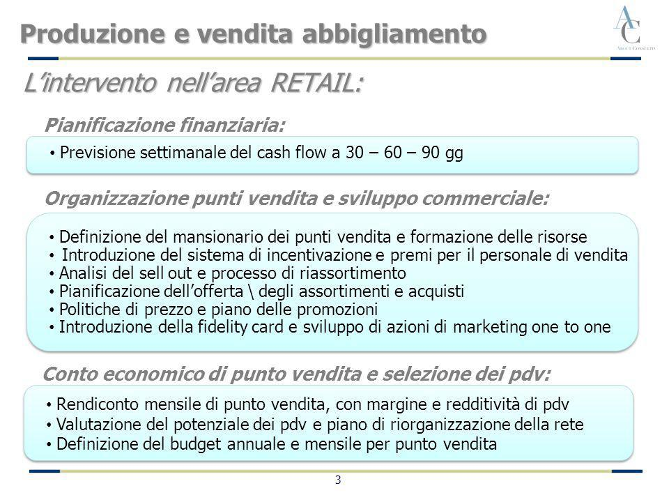 L'intervento nell'area RETAIL: