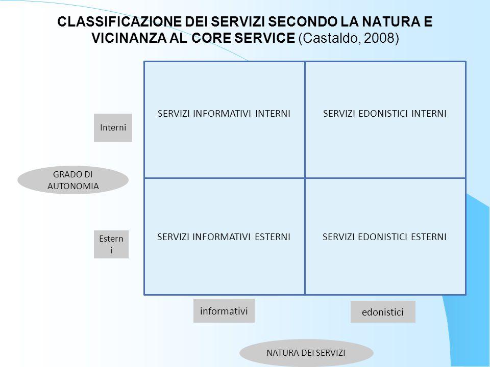 CLASSIFICAZIONE DEI SERVIZI SECONDO LA NATURA E VICINANZA AL CORE SERVICE (Castaldo, 2008)