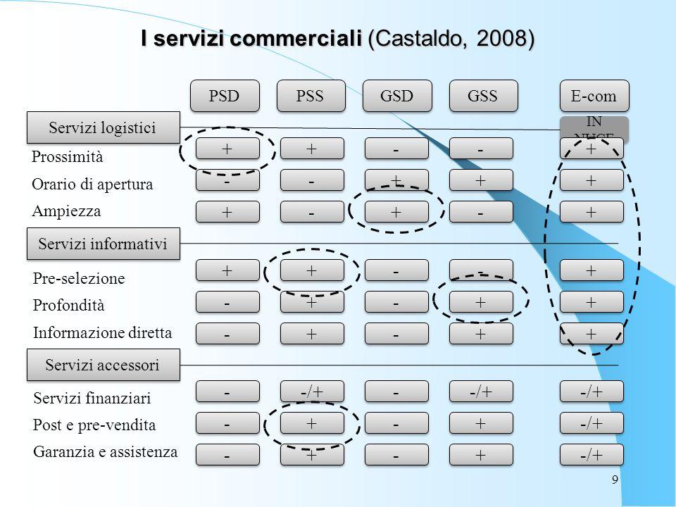 I servizi commerciali (Castaldo, 2008)