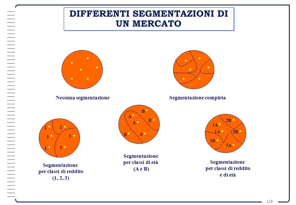 DIFFERENTI SEGMENTAZIONI DI UN MERCATO