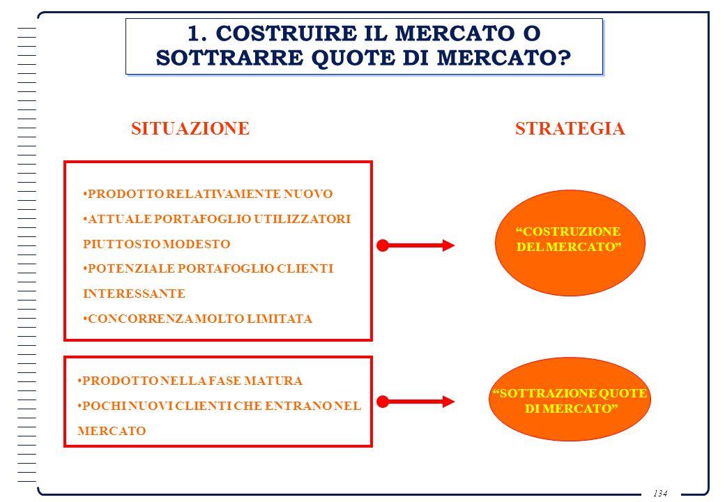 1. COSTRUIRE IL MERCATO O SOTTRARRE QUOTE DI MERCATO