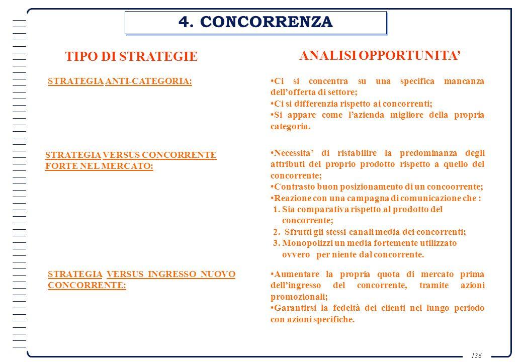 4. CONCORRENZA TIPO DI STRATEGIE ANALISI OPPORTUNITA'