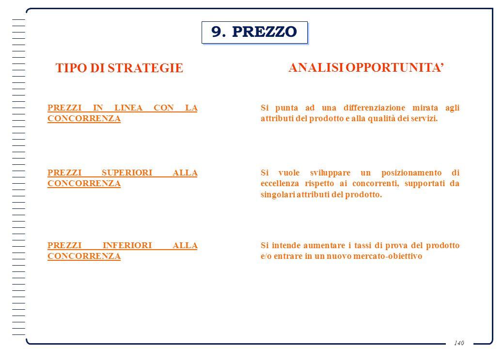9. PREZZO TIPO DI STRATEGIE ANALISI OPPORTUNITA'