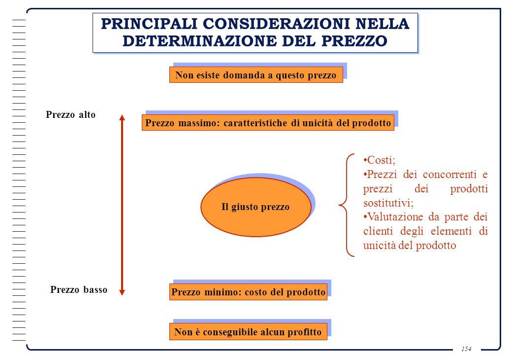PRINCIPALI CONSIDERAZIONI NELLA DETERMINAZIONE DEL PREZZO