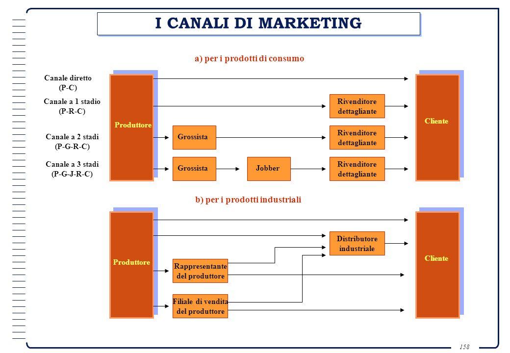 a) per i prodotti di consumo b) per i prodotti industriali