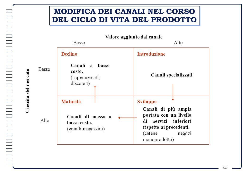 MODIFICA DEI CANALI NEL CORSO DEL CICLO DI VITA DEL PRODOTTO