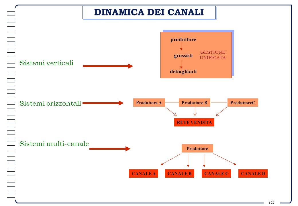 DINAMICA DEI CANALI Sistemi verticali Sistemi orizzontali