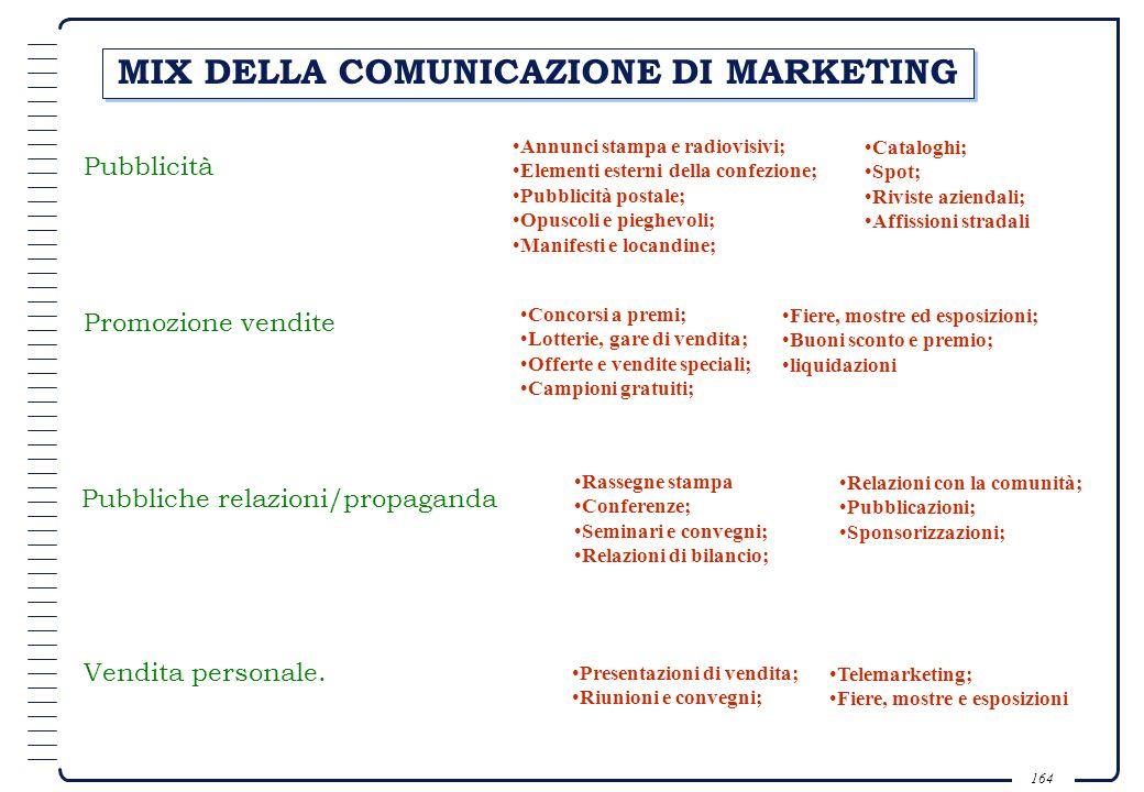 MIX DELLA COMUNICAZIONE DI MARKETING