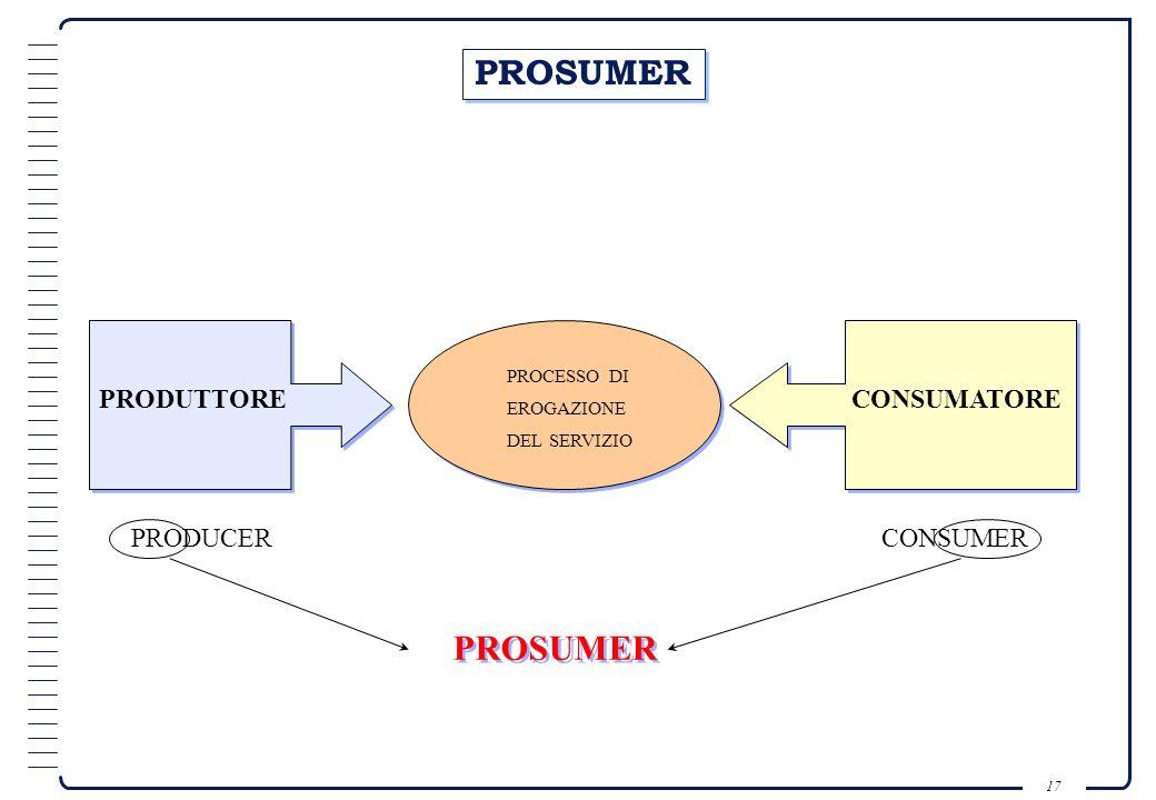 PROSUMER PROSUMER PRODUTTORE CONSUMATORE PRODUCER CONSUMER PROCESSO DI