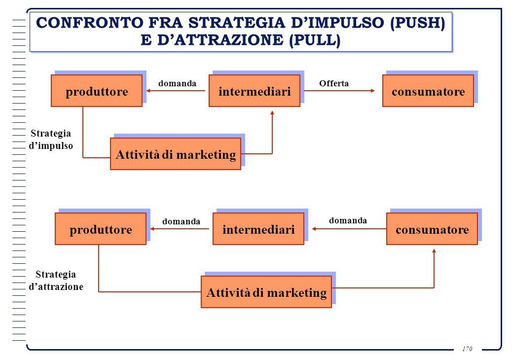 CONFRONTO FRA STRATEGIA D'IMPULSO (PUSH) E D'ATTRAZIONE (PULL)