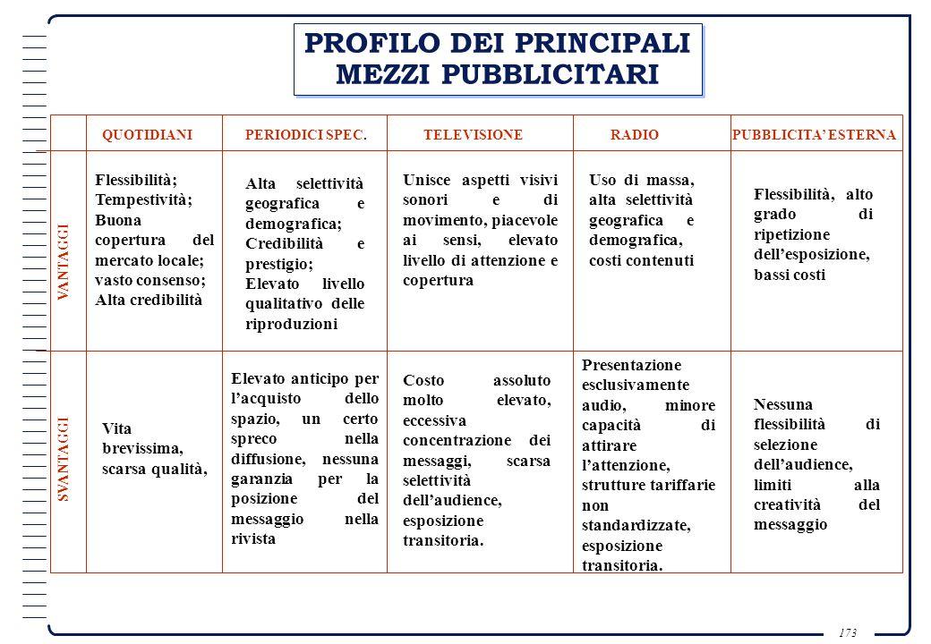 PROFILO DEI PRINCIPALI MEZZI PUBBLICITARI