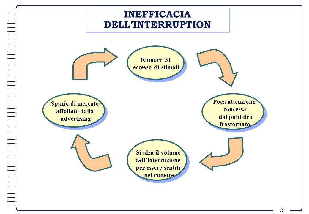 INEFFICACIA DELL'INTERRUPTION
