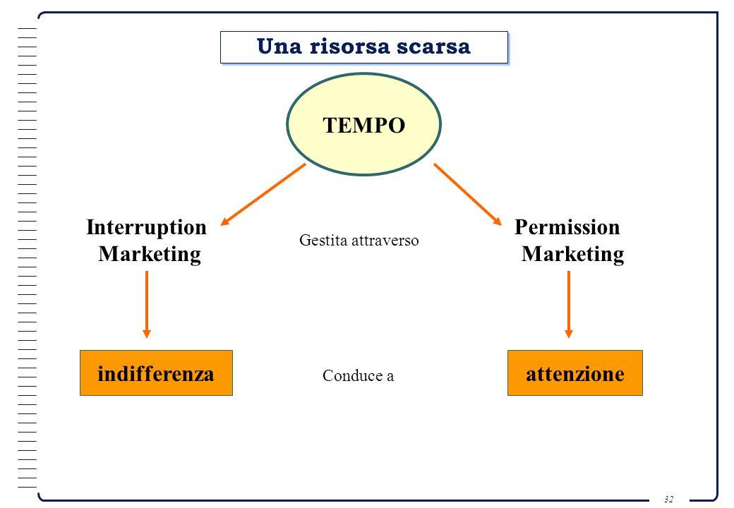 Una risorsa scarsa TEMPO Interruption Marketing Permission Marketing