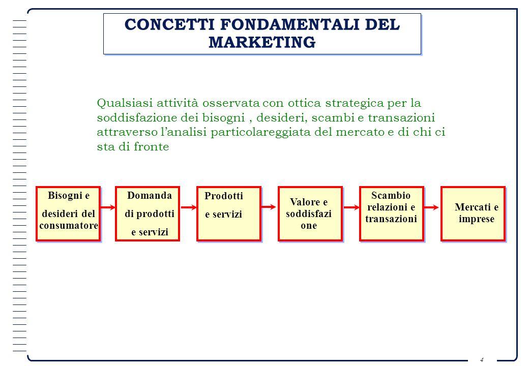 CONCETTI FONDAMENTALI DEL MARKETING