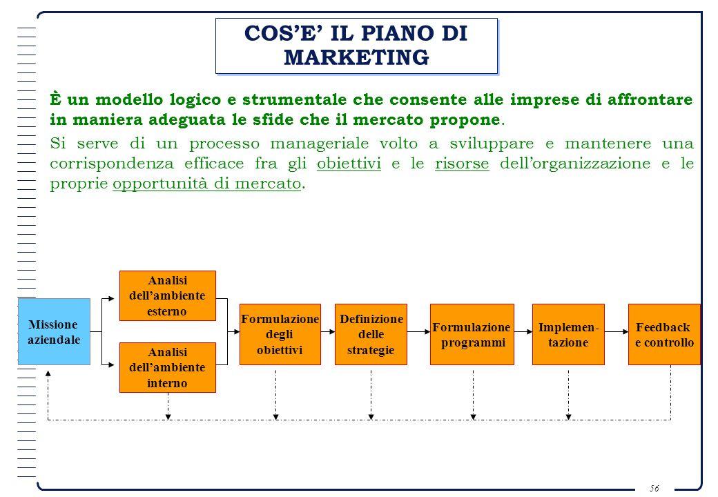 COS'E' IL PIANO DI MARKETING