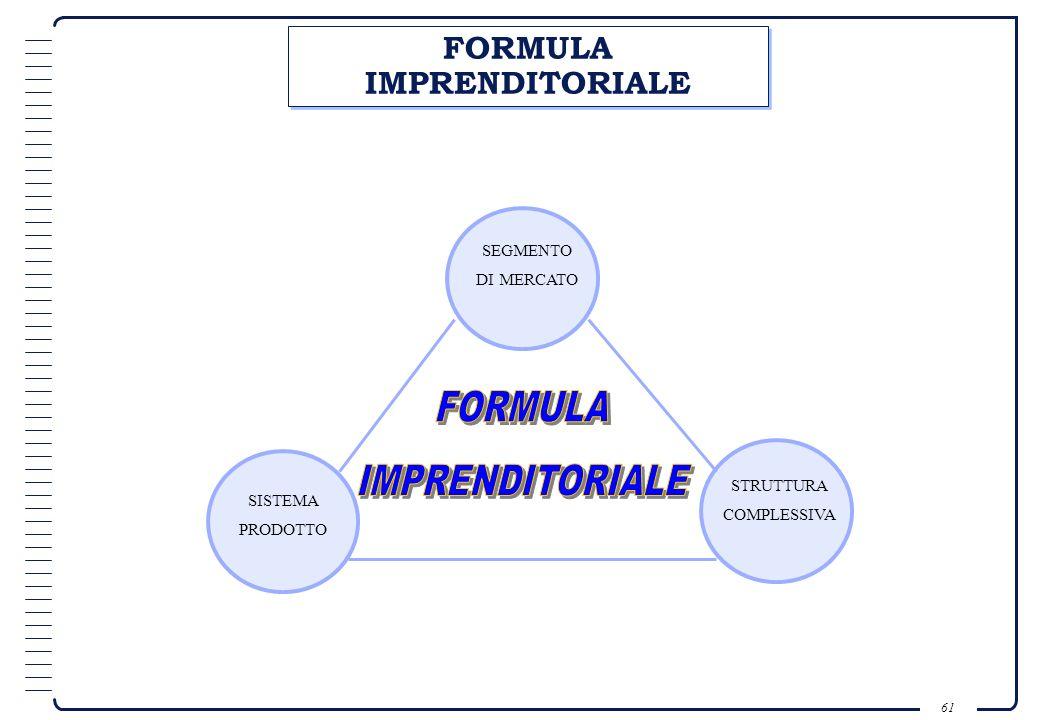 FORMULA IMPRENDITORIALE