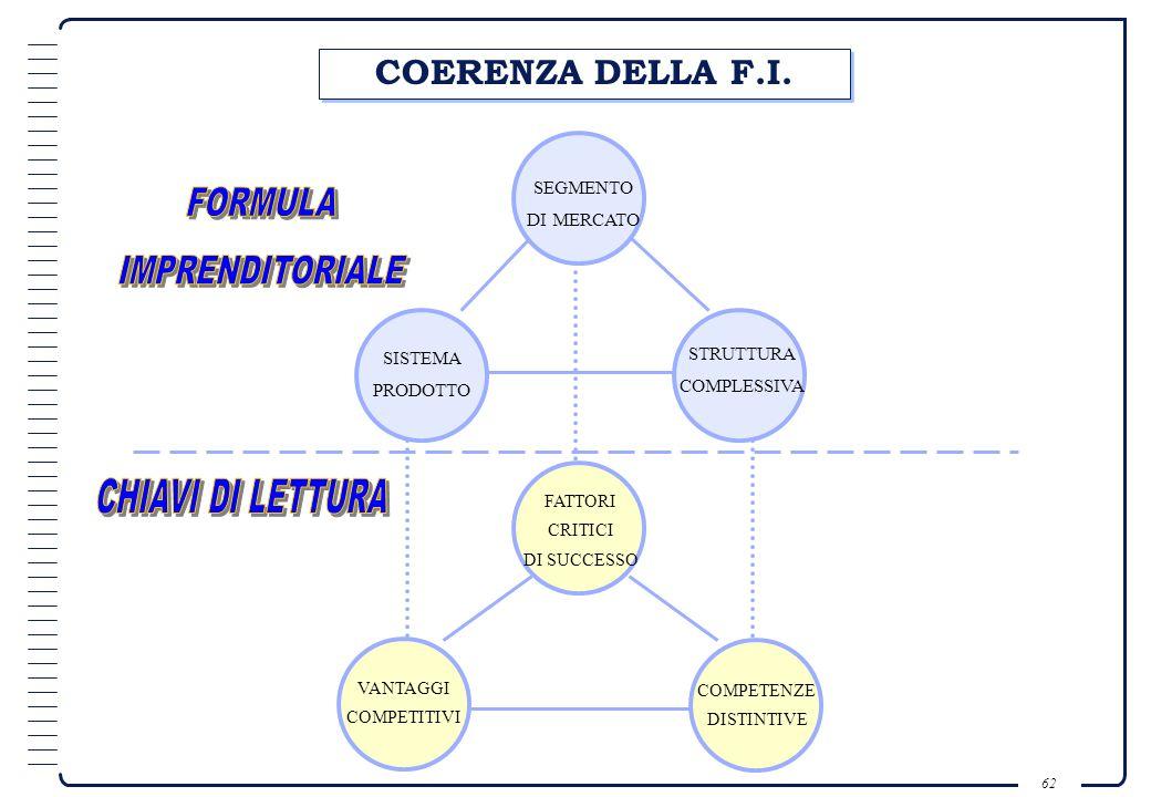 FORMULA IMPRENDITORIALE CHIAVI DI LETTURA COERENZA DELLA F.I. SEGMENTO