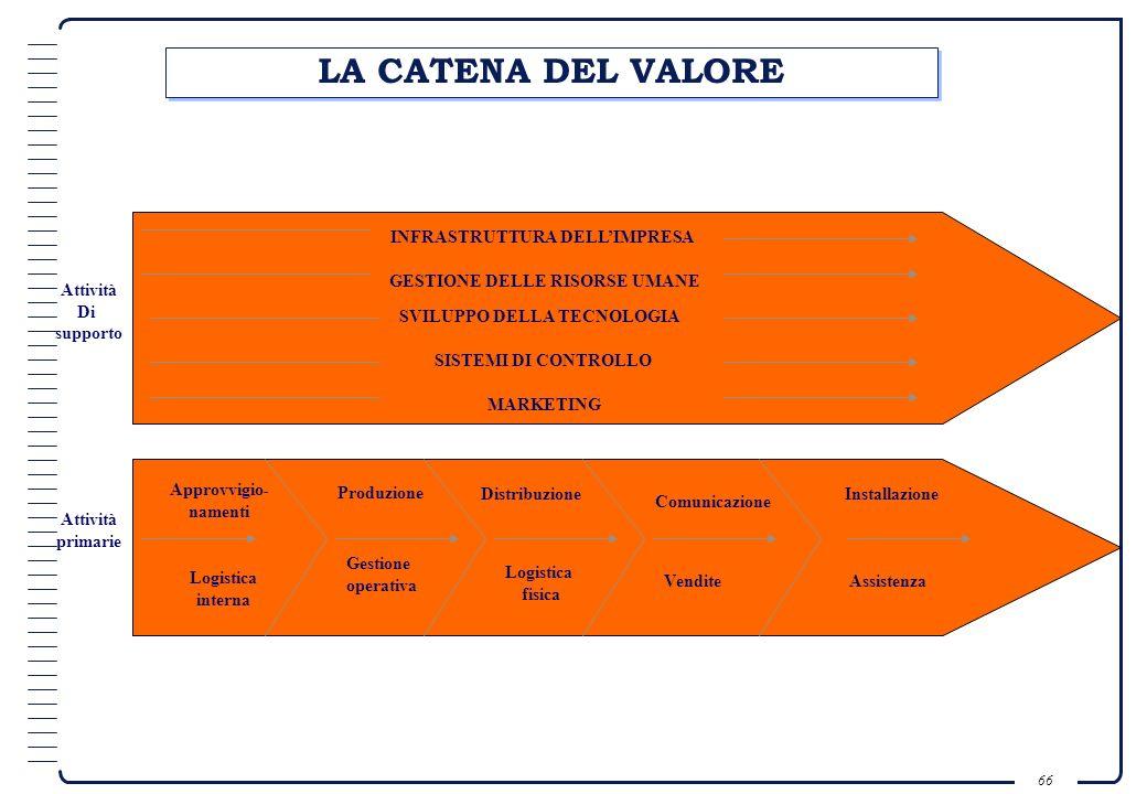 LA CATENA DEL VALORE INFRASTRUTTURA DELL'IMPRESA