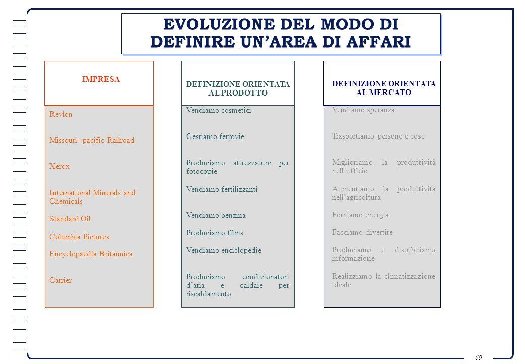 EVOLUZIONE DEL MODO DI DEFINIRE UN'AREA DI AFFARI