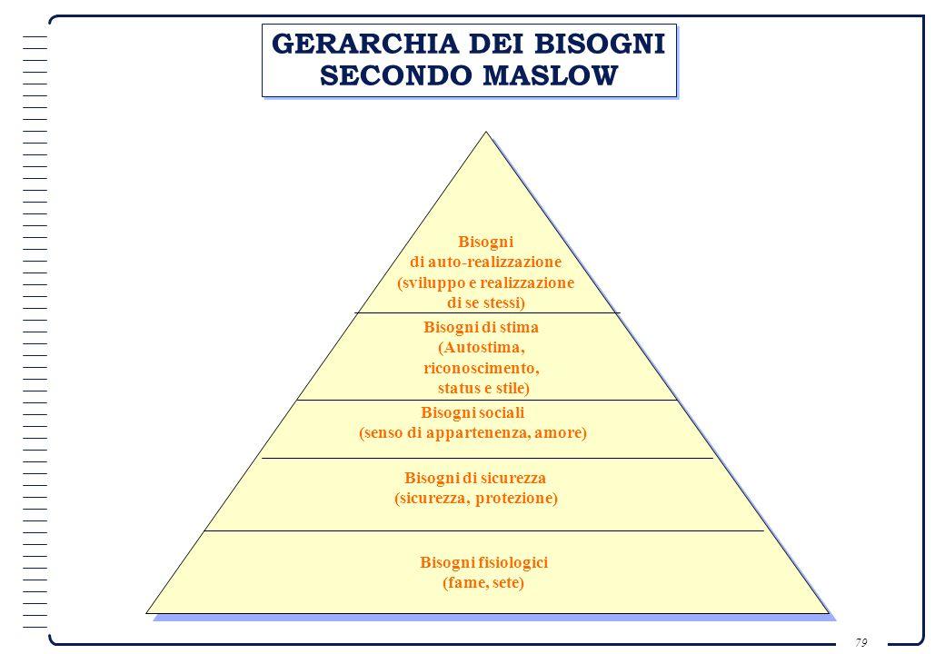 GERARCHIA DEI BISOGNI SECONDO MASLOW