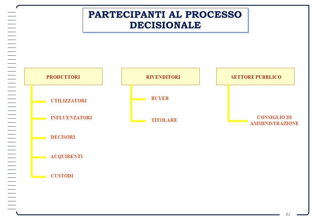 PARTECIPANTI AL PROCESSO DECISIONALE