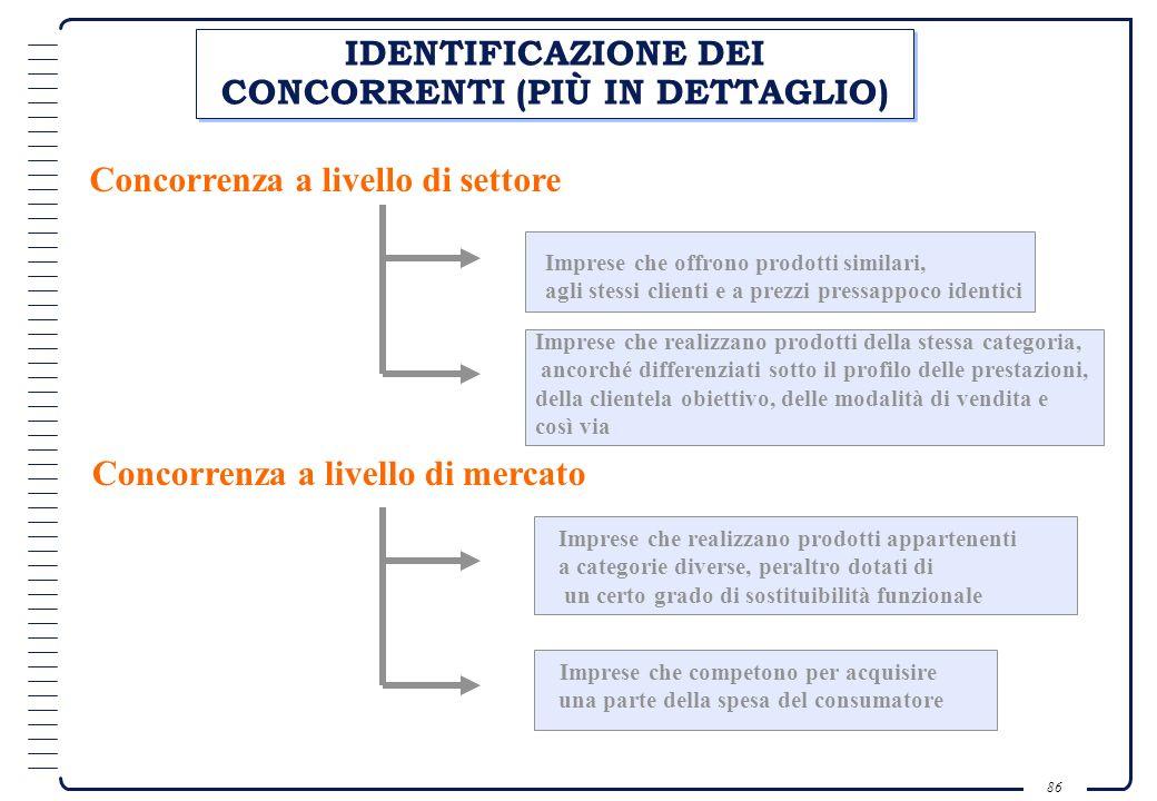 IDENTIFICAZIONE DEI CONCORRENTI (PIÙ IN DETTAGLIO)