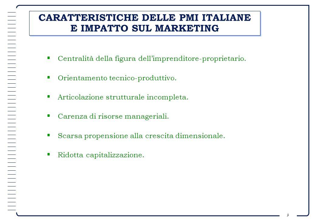 CARATTERISTICHE DELLE PMI ITALIANE E IMPATTO SUL MARKETING