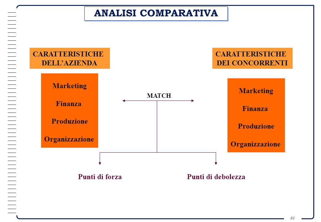 ANALISI COMPARATIVA CARATTERISTICHE DELL'AZIENDA CARATTERISTICHE