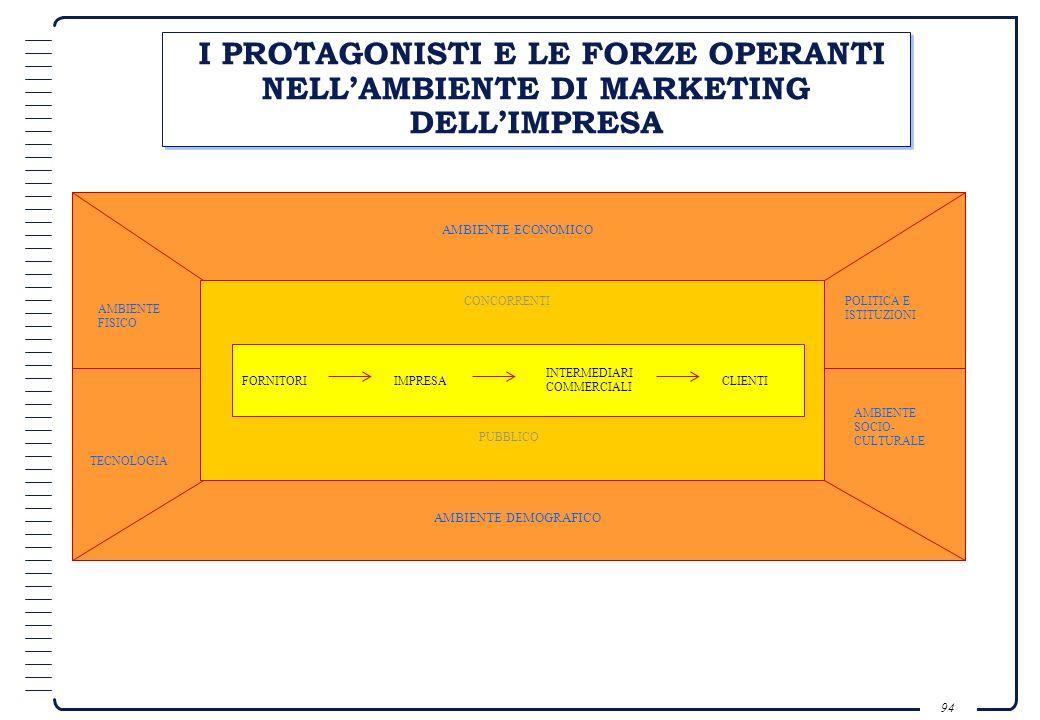 I PROTAGONISTI E LE FORZE OPERANTI NELL'AMBIENTE DI MARKETING DELL'IMPRESA