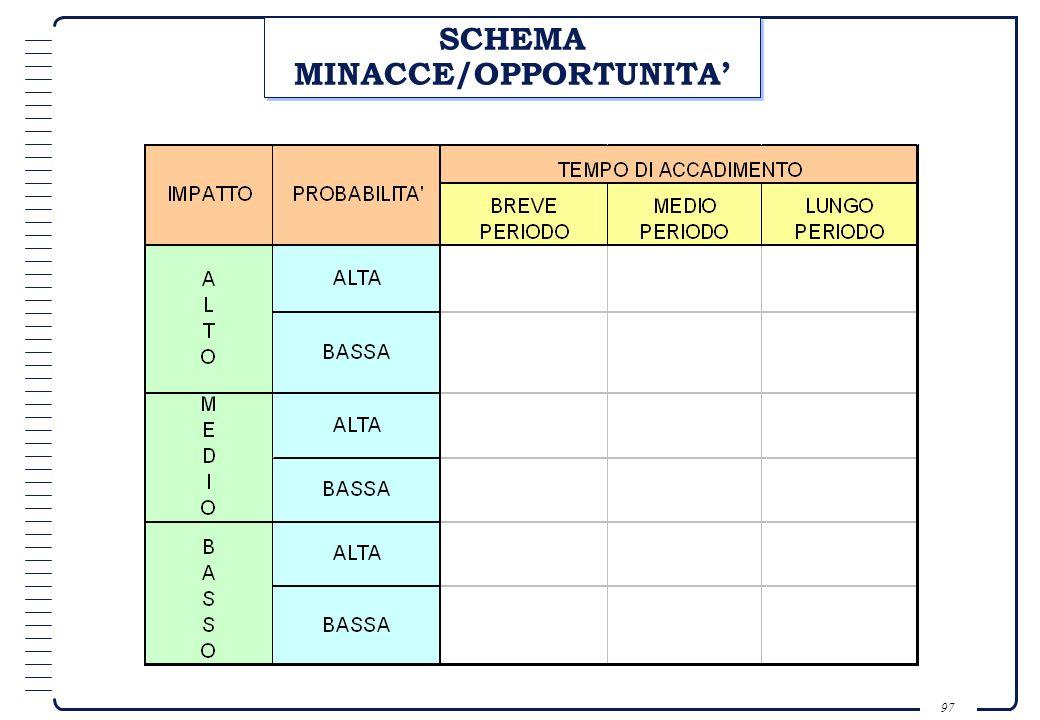 SCHEMA MINACCE/OPPORTUNITA'