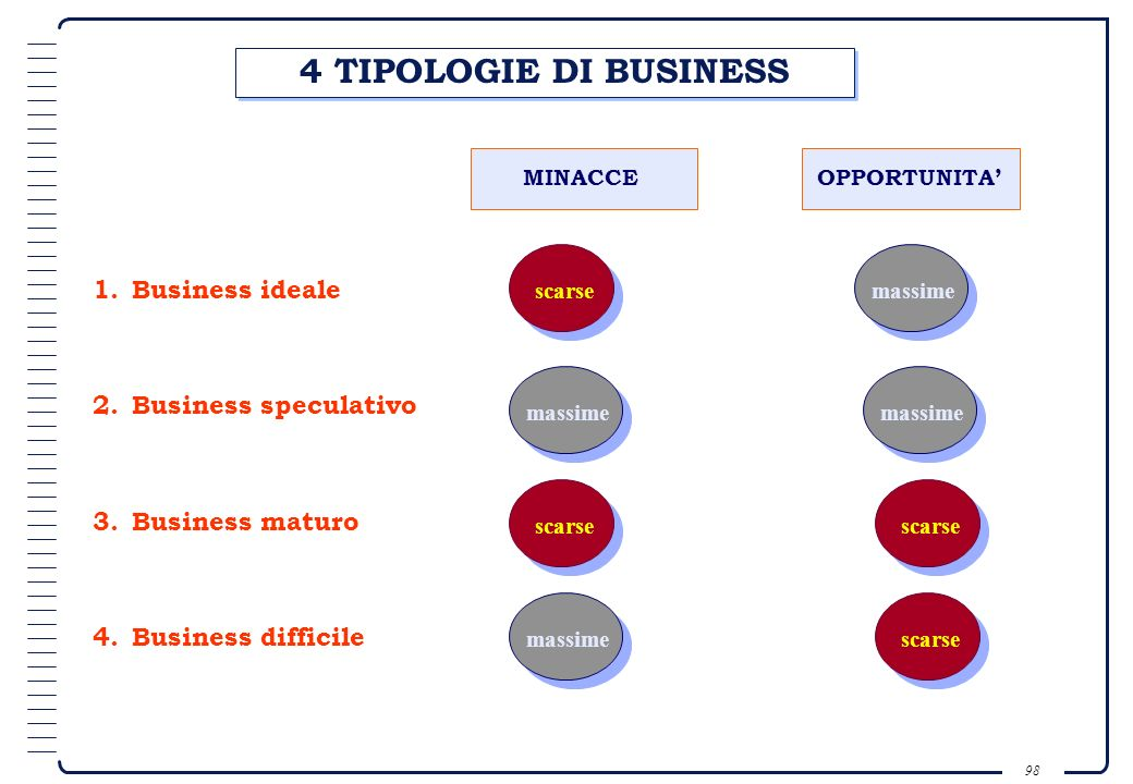 4 TIPOLOGIE DI BUSINESS 1. Business ideale 2. Business speculativo