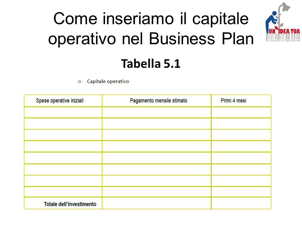 Come inseriamo il capitale operativo nel Business Plan