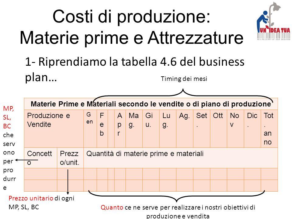 Materie Prime e Materiali secondo le vendite o di piano di produzione