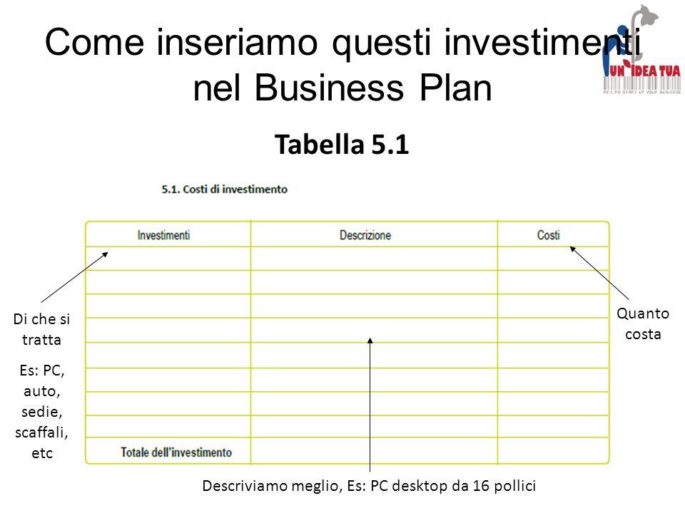 Come inseriamo questi investimenti nel Business Plan
