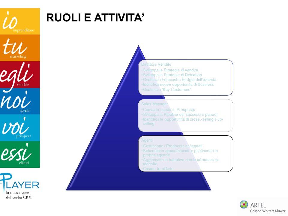 RUOLI E ATTIVITA' Direttore Vendite Sviluppa le Strategie di vendita