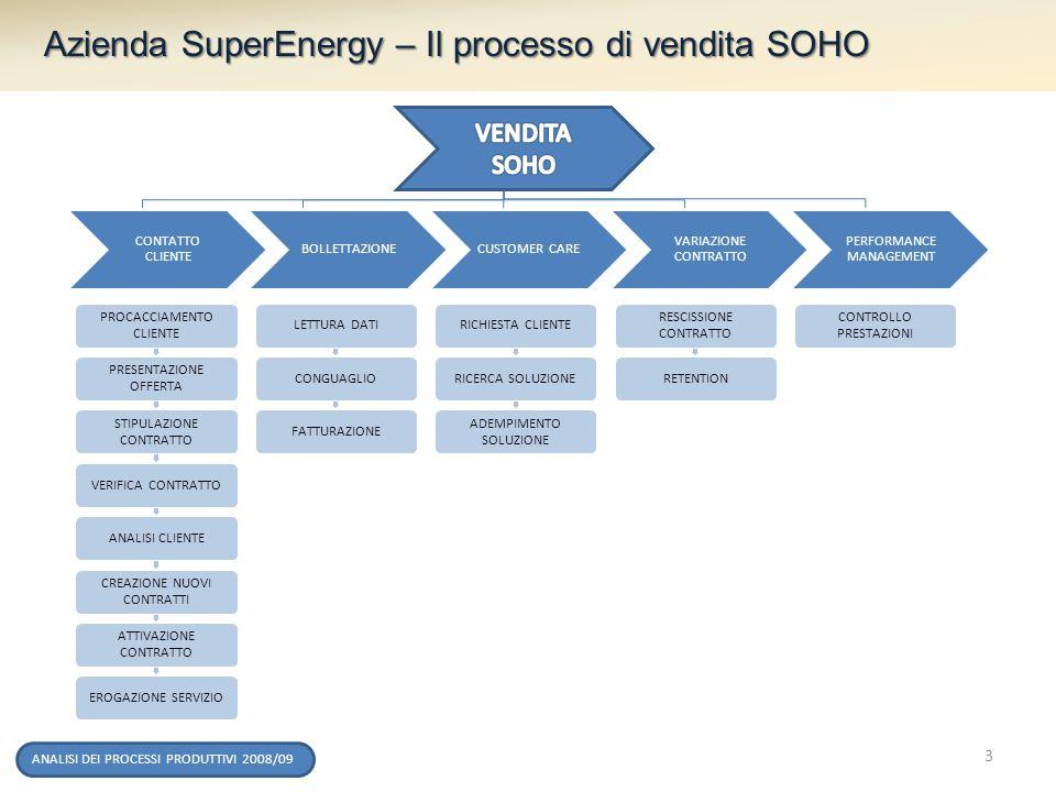 Azienda SuperEnergy – Il processo di vendita SOHO