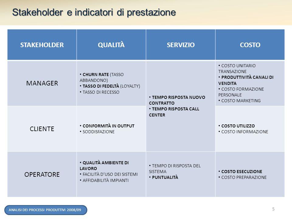 Stakeholder e indicatori di prestazione