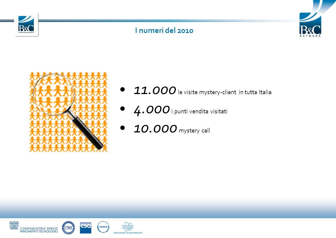 11.000 le visite mystery-client in tutta Italia